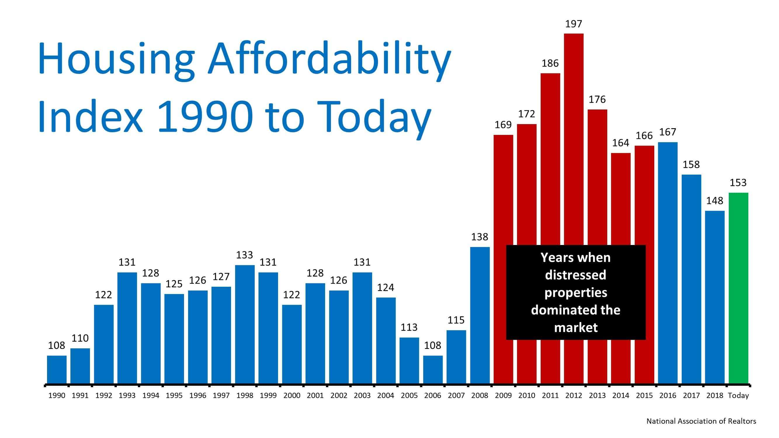 The Ultimate Truth about Housing Affordability | Simplifying The Market