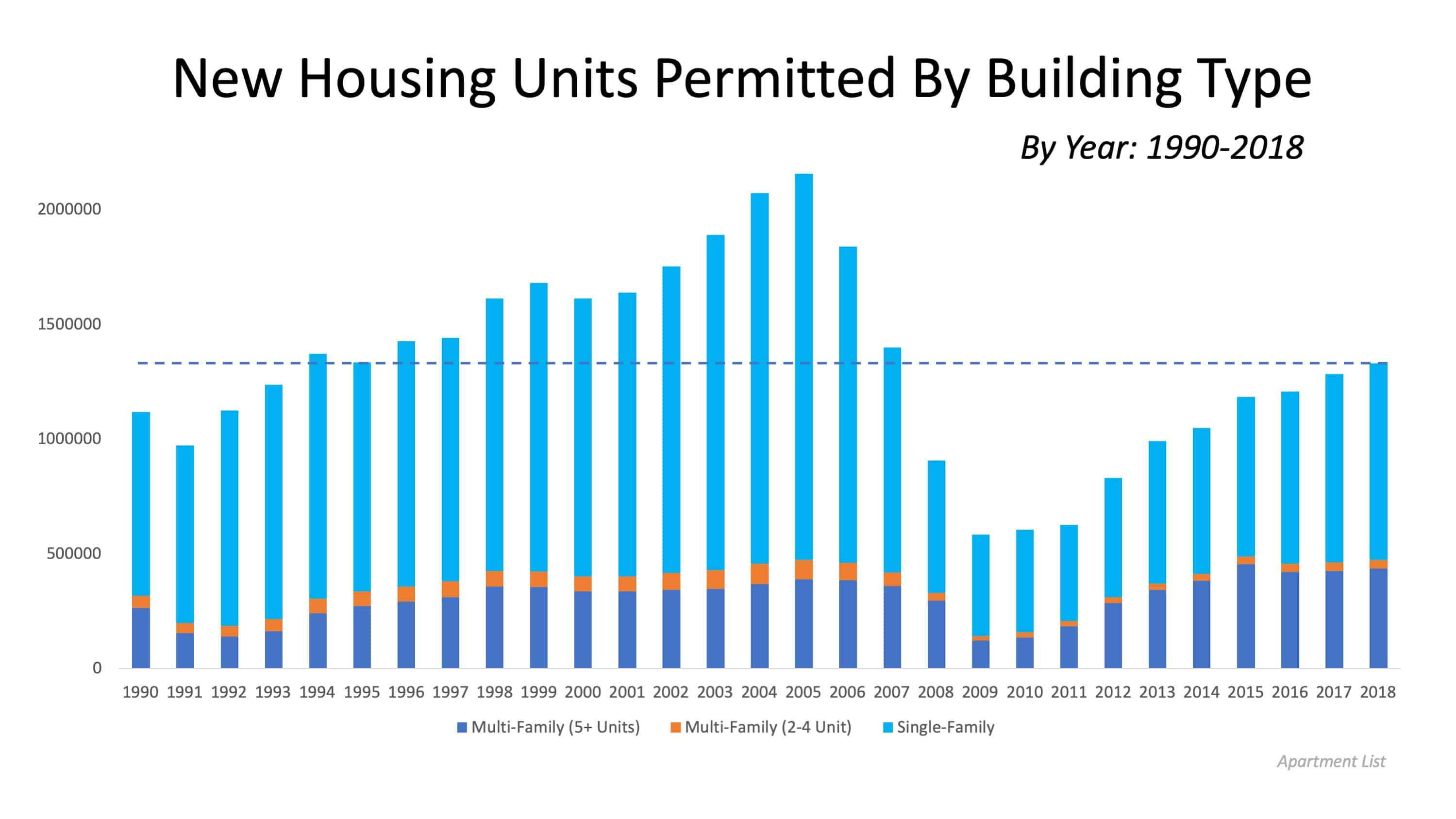 Housing Supply Not Keeping Up with Population Increase | Simplifying The Market