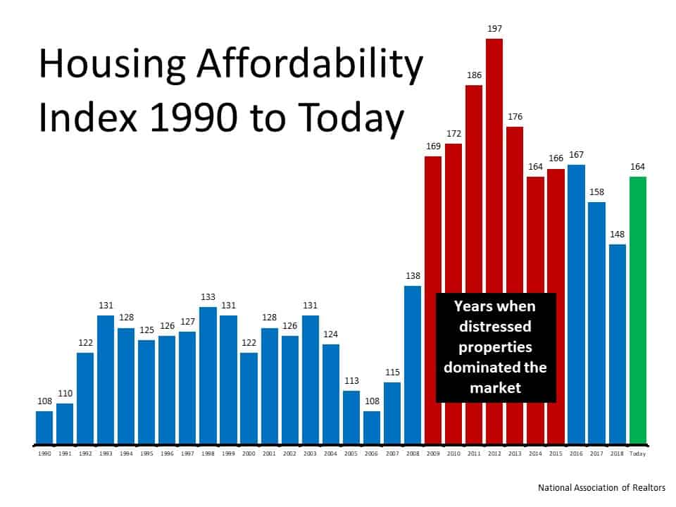 Homes Are More Affordable Today, Not Less Affordable | Simplifying The Market