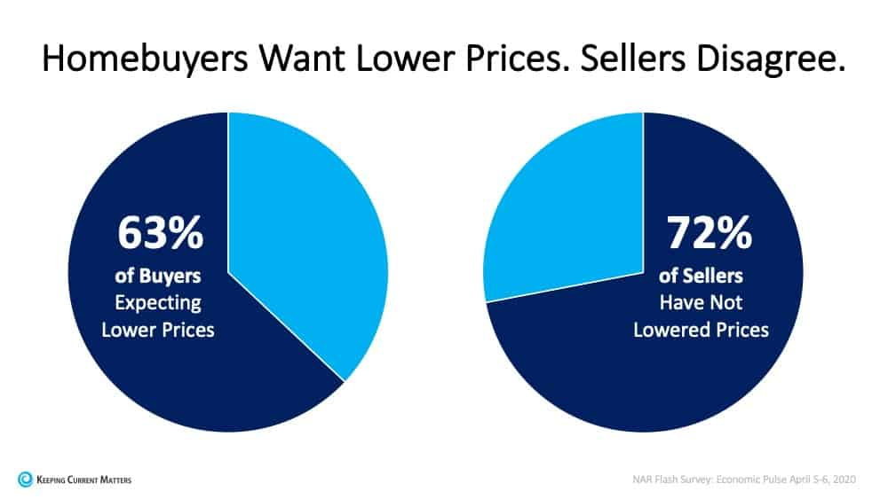 Today's Homebuyers Want Lower Prices. Sellers Disagree. | Keeping Current Matters