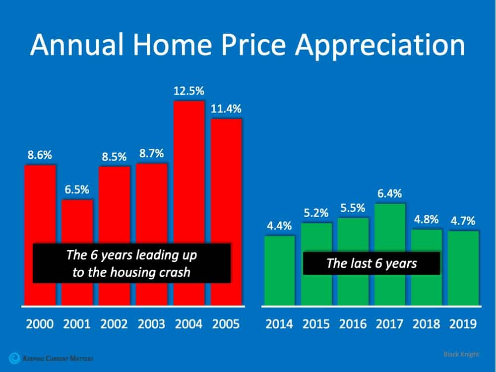 Think This Is a Housing Crisis? Think Again.   Keeping Current Matters